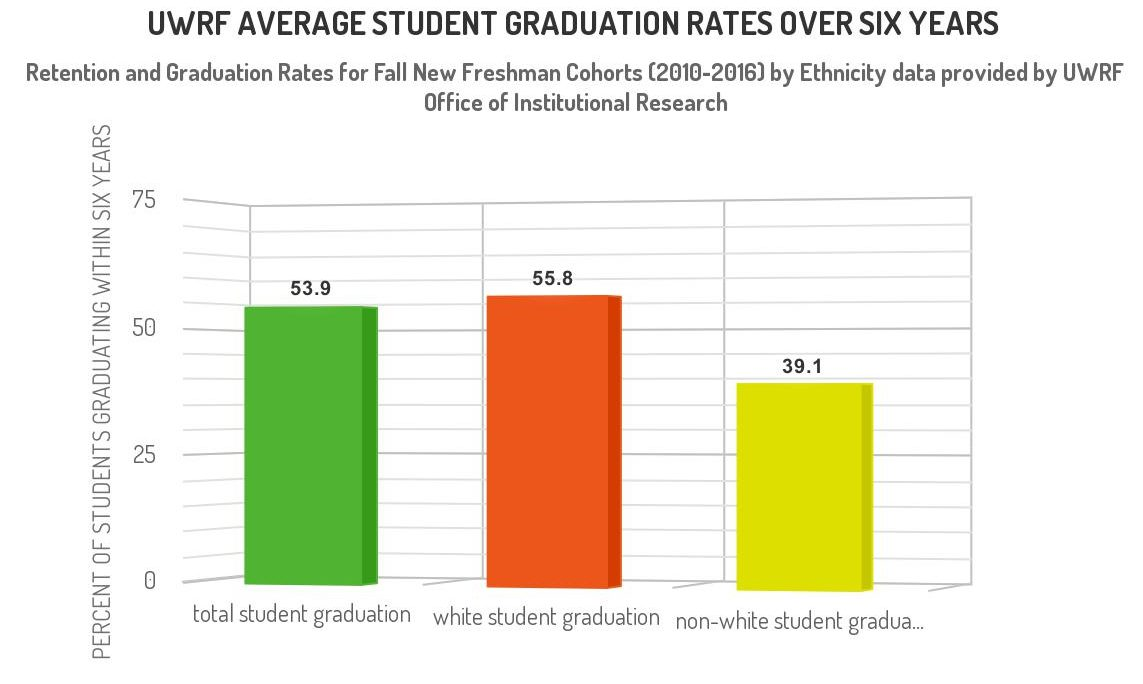 The graphic shows the difference in average graduation rates between white and non-white students at UW-River Falls from 2010-2016. (Graphic by Nathan Lukasavitz)