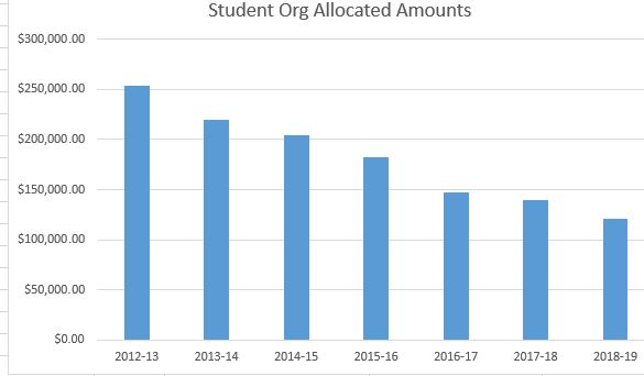 Amounts allocated to student organizations at UW-River Falls have decreased over the past several years. (Graphic by Chris Gregg)